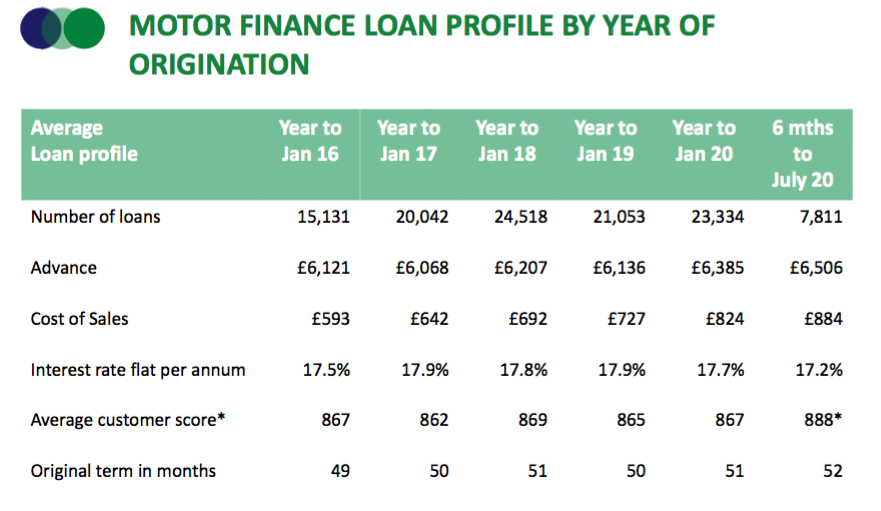 sus hy 2021 results motor loan profile