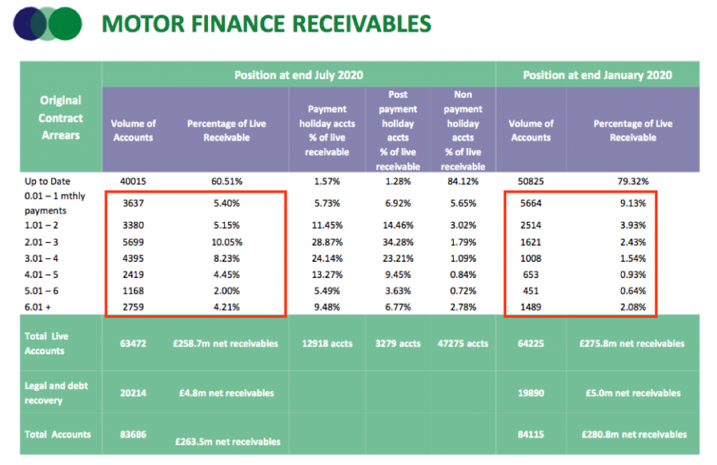 sus hy 2021 results motor loan overdue accounts