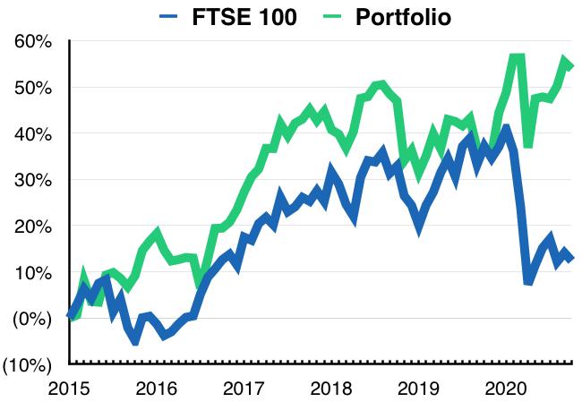 maynard paton portfolio ftse 100 comparison