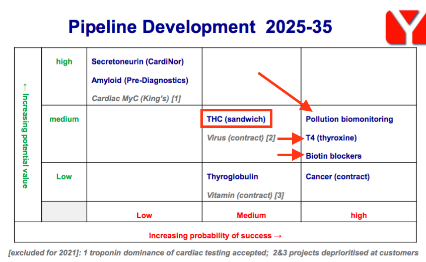 bvxp bioventix fy 2020 results pipeline development grid