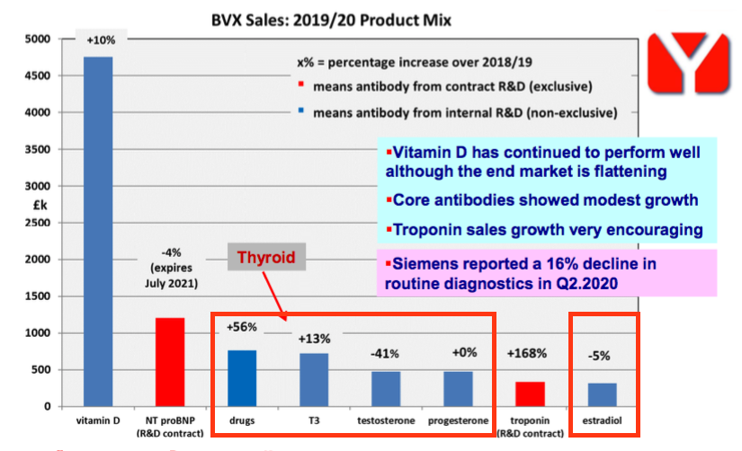 bvxp bioventix fy 2020 results other antibody sales