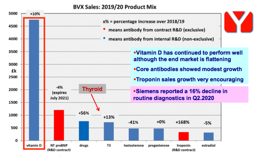 bvxp bioventix fy 2020 results vitamin d sales