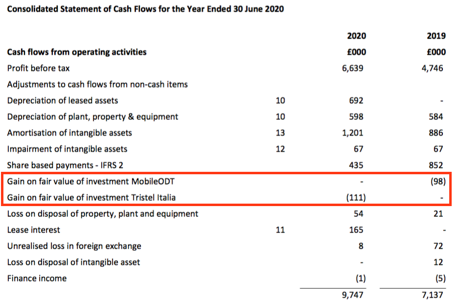 tstl tristel fy 2020 results cash flow