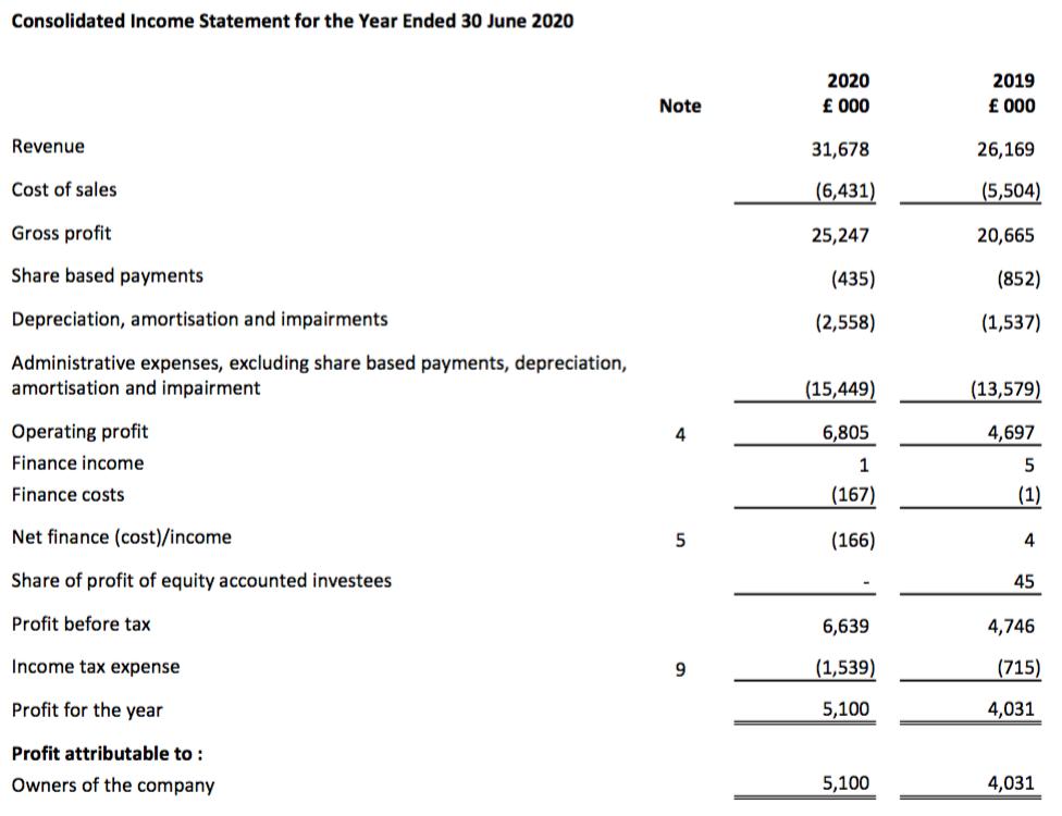 tstl tristel fy 2020 results summary