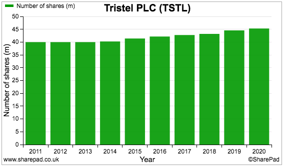 tstl tristel fy 2020 results sharepad share count