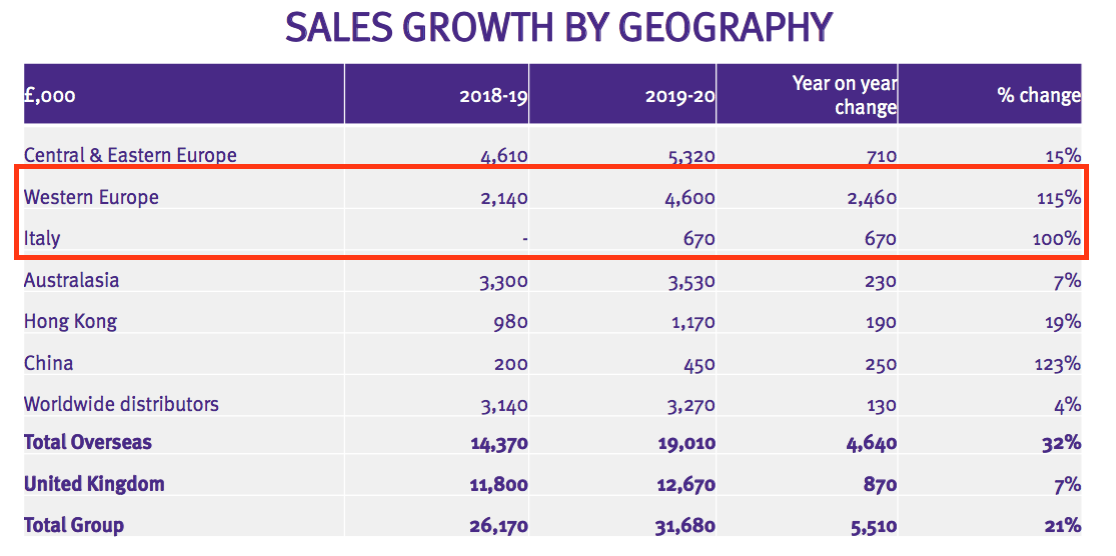 tstl tristel fy 2020 results sales by geography