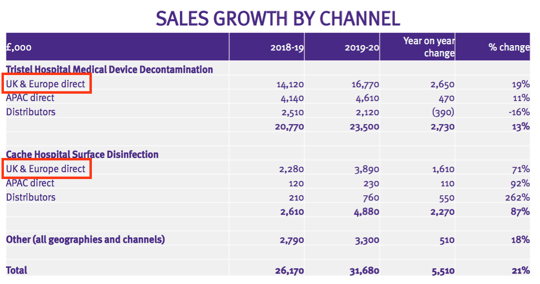 tstl tristel fy 2020 results sales by channel