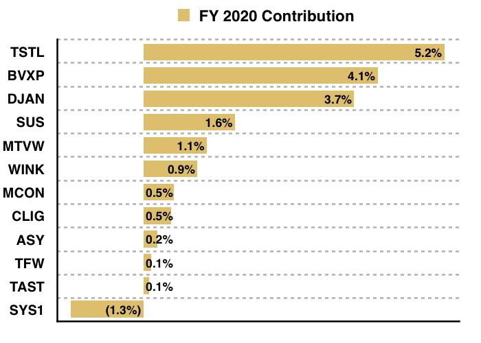 maynard paton 2020 q4 portfolio holdings contribution