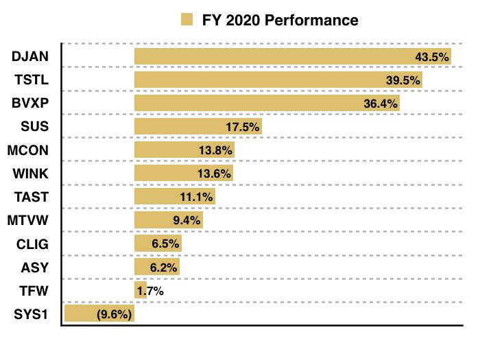 maynard paton 2020 q4 portfolio holdings performance
