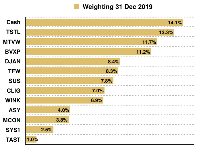 maynard paton 2020 q4 portfolio weightings year start